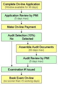 PMI_app_process